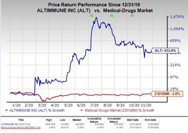 price chart for ALT