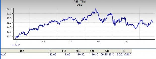 Does Autoliv (ALV) Look to be a Great Stock for Value Investors?