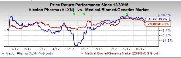 Is a beat in store for alexion alxn this earnings season moreover a alexions shares have outperformed the industry year to date the stock has been up 137 compared with the industry s gain of 91 malvernweather Images