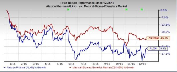 Forget Alexion (ALXN), Buy These 3 Biotech Stocks Instead
