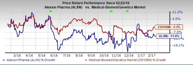 Forget Alexion, Buy these 4 Biotech Stocks Instead