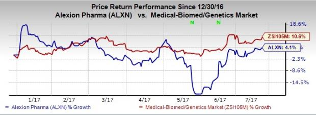 Is a Beat in Store for Alexion (ALXN) this Earnings Season?