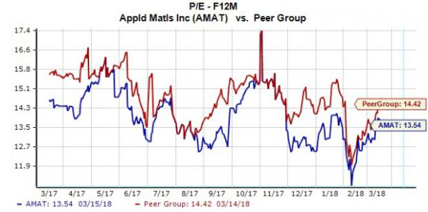 Amat stock options
