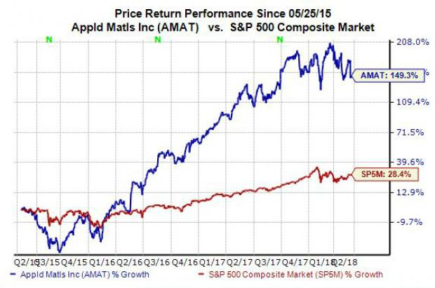 Just How Cheap Is Applied Materials (AMAT) Stock?