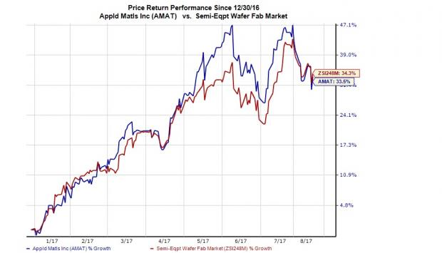 Applied Materials (AMAT) Q3 Earnings: Is Surprise in Store?