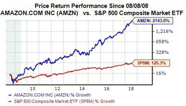 Why Amazon Amzn Stock Is A Strong Buy Right Now Nasdaq