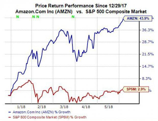 Is Amazon Amzn Stock Still A Buy At New High Nasdaq