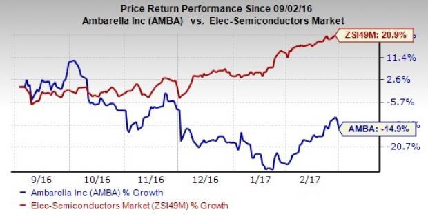 Ambarella, Inc. (NASDAQ:AMBA), Seagate Technology plc (NASDAQ:STX)