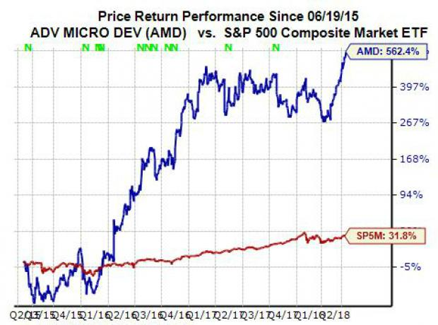 Why Advanced Micro Devices (AMD) Stock Hit New High Monday