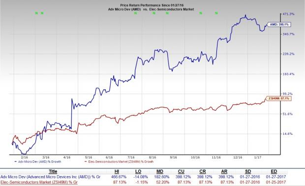 Advanced Micro (AMD) Q4 Earnings: What's in the Cards?