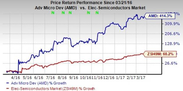 The Hot Stock: Advanced Micro Devices Jumps 6.7%