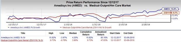 Growth Stocks in MedTech Set to Scale Higher in 2018:Amedisys Inc (AMED)