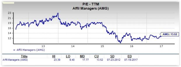 Will Affiliated Managers (AMG) Prove to be a Suitable Value Pick?