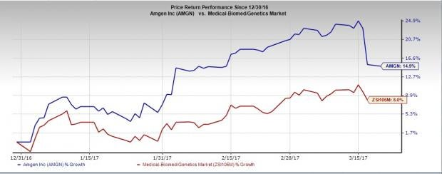 Amgen (AMGN): Repatha Outcomes Data Disappoint, Shares Drop