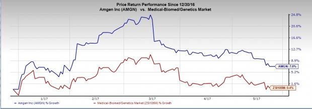 Amgen Evenity Approval Derailed on Cardiovascular Side Effect