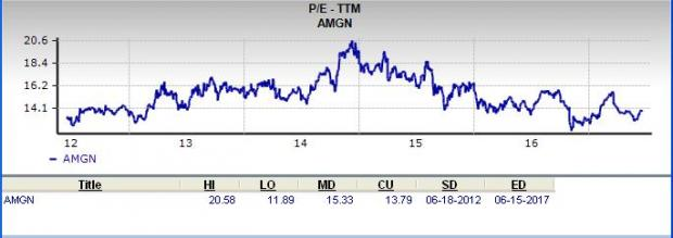 Is Amgen (AMGN) a Great Stock for Value Investors?