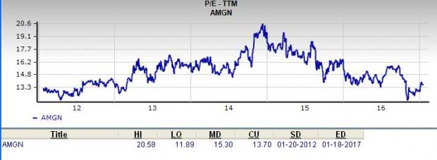 Can Amgen (AMGN) Be a Top Choice for Value Investors?