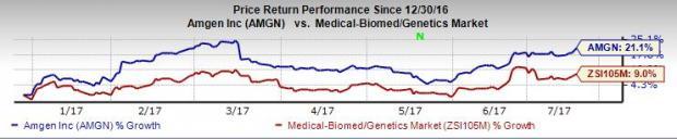 Amgen (AMGN) Gets CRL for Osteoporosis Drug Evenity's BLA