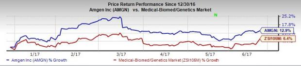 Amgen's Xgeva Myeloma Label Expansion sBLA Accepted by FDA