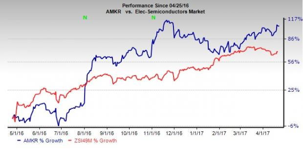 Amkor Technology (AMKR) Q1 Earnings: Is a Surprise in Store?