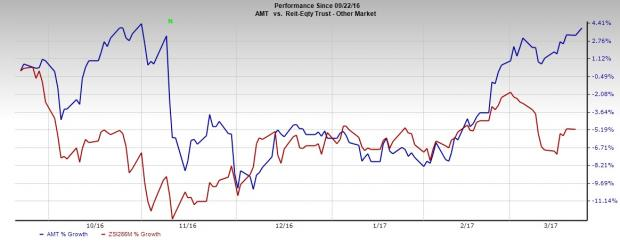 American Tower (AMT) Strengthens Foothold with $100M Deal
