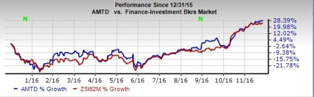 Why TD Ameritrade (AMTD) is an Attractive Pick Right Now