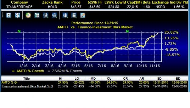 TD Ameritrade's (AMTD) Client Trades Rise 23% in November
