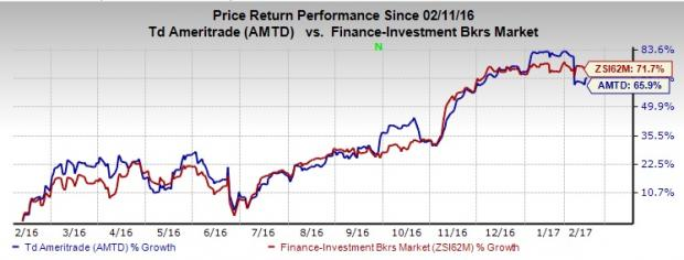 TD Ameritrade's (AMTD) Daily Client Trades Rise in January