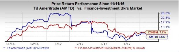 TD Ameritrade (AMTD) April Daily Client Trades Rise 7% Y/Y