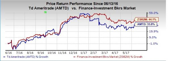 TD Ameritrade (AMTD) May Daily Client Trades Rise 16% Y/Y