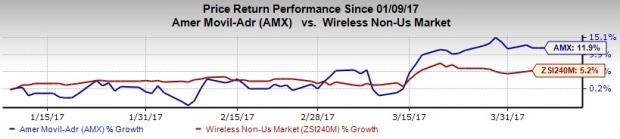 Here's Why You Should Buy America Movil (AMX) Despite Risks