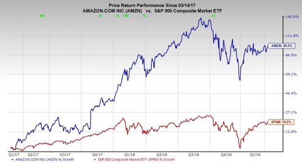 Buy Amazon (AMZN) Stock on Earnings Growth & E-commerce Dominance?
