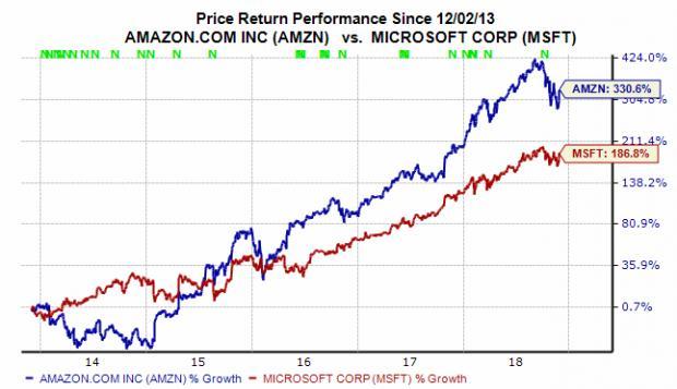 Better LongTerm Buy Amazon AMZN Vs Microsoft MSFT Stock Best Msft Stock Quote