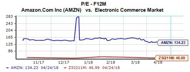 5 Reasons To Buy Amazon Amzn Stock Ahead Of Earnings Nasdaq