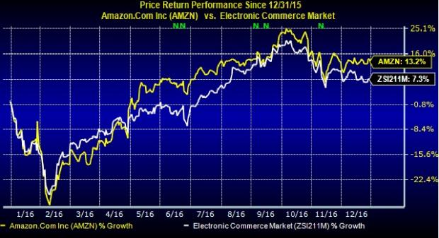 Amazon (AMZN) Purchases 2 Properties in Seattle for $19.2M
