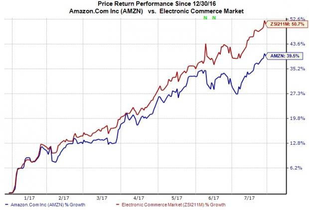 Amazon (AMZN) Q2 Earnings Hurt by Higher Spending, AWS Solid