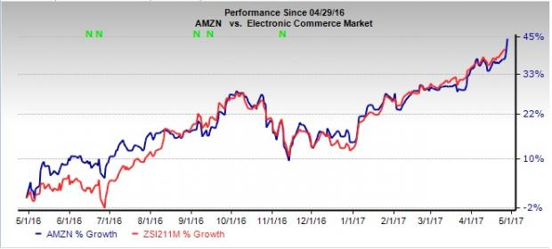 Amazon (AMZN) Beats Earnings and Revenue Estimates in Q1