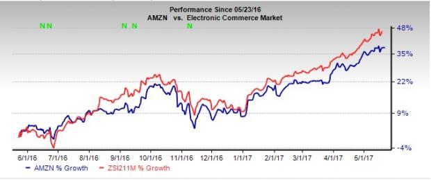 Amazon (AMZN) Set to Carve a Niche in U.K. Grocery Market
