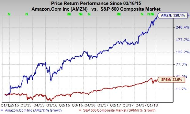 Race for Trillionaire Club Heats Up:Amazon.com, Inc. (AMZN) in Hot Pursuit