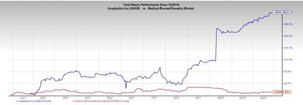 4 Biotech Stocks Ready To Crush The Market In 2018 Nasdaq