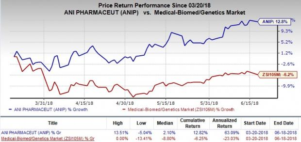 Undervalued MedTech Stocks to Consider Amid Volatility:ANI Pharmaceuticals, Inc. (ANIP)