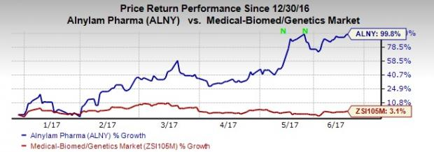 Why is Alnylam's (ALNY) Stock Close to 100% this Year?
