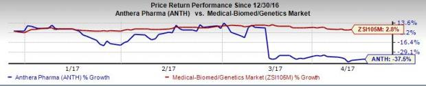 ANTH's (ANTH) Blisibimod Completes Dosing in Phase III Study