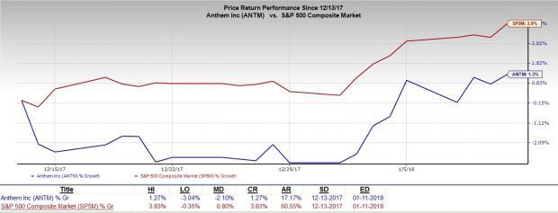 HMO Stocks to Continue Rewarding Investors: Anthem Inc (ANTM)