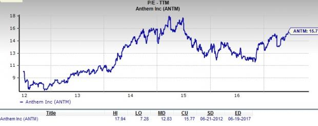 Is Anthem ANTM A Great Stock For Value Investors