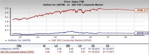 Is Anthem A Good Choice For Value Investors Right Now January 19