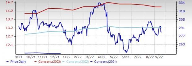 Aon's (AON) Growth Strategies & Capital Strength Impress