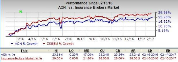 Aon (AON) to Divest Non-Core Operations to Blackstone