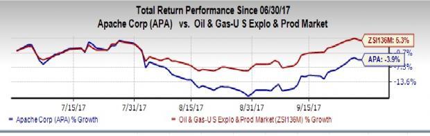 apache apa q3 earnings crush loss estimate beats revenue nasdaq com
