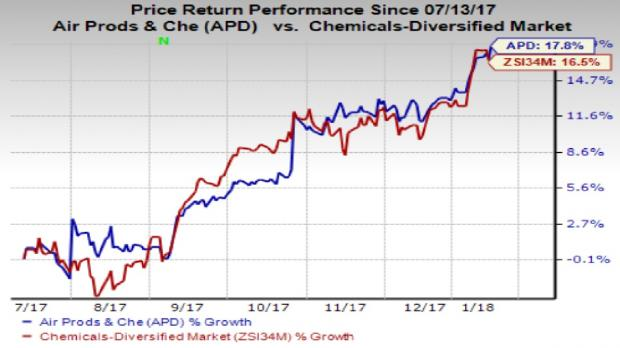 Air Products & Chemicals Inc (NYSE:APD) Stock Sentiment Improves